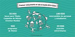 Erasmus+ está presente en todo el mundo