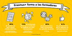 Erasmus+ forma a los formadores