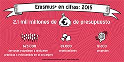 Infografía Erasmus+ en cifras: 2015