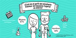 Perfil Erasmus+ Educación Superior