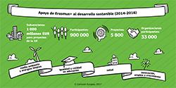 Apoyo de Erasmus+ al desarrollo sostenible
