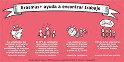 Erasmus+ ayuda a encontrar trabajo