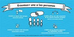 Erasmus+ une a las personas